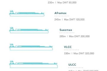 tanker-sizes-and-capacities