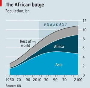 african-assian-population-growth