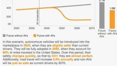 av-crashes-vs-human-car-crashes-2020-2070-rand