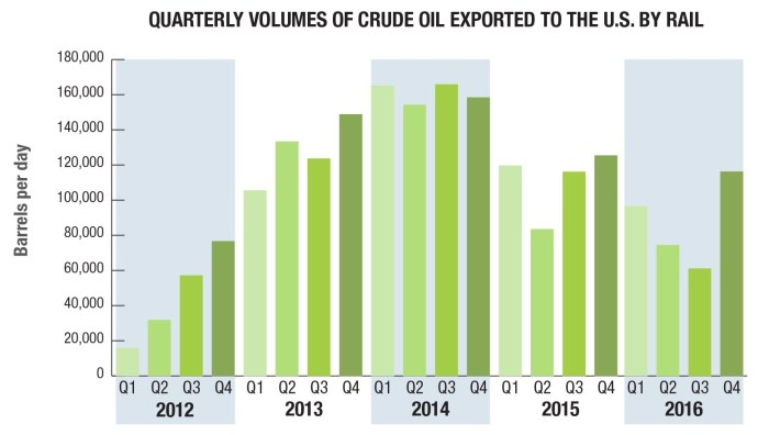 crude-oil-exported-by-rail