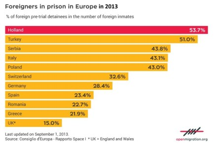 foreigners-in-eurpoean-prisons-2013