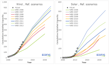iea-wind-solar-2000-2040-projections