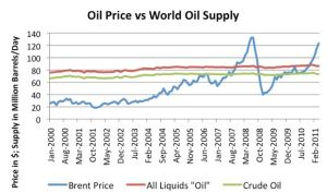 oil-price-production-2000-2011