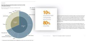 80-percent-of-profits-to-10-percent-of-companies