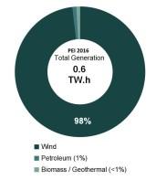 electricity-generation-hydro-wind-solar-natgas-coal-2016-pei