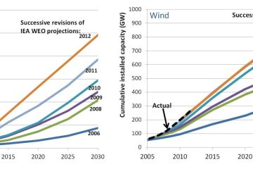 wind-and-solar-past-projections