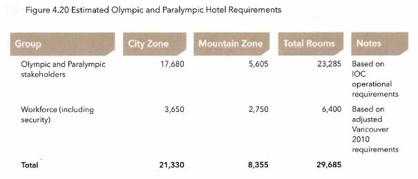 calgary-2026-olympics-hotel-requirements