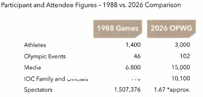 calgary-2026-olympics-participant-attendee-figures-comparision-to-1988
