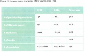 calgary-2026-olympics-scale-compared-to-1988
