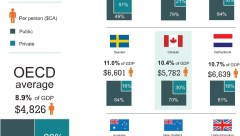 percentage-of-gdp-spent-on-healthcare-canada-us-france-germany-sweden-uk-2015