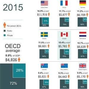 percentage-of-gdp-spent-on-healthcare-canada-us-france-germany-sweden-uk-2015