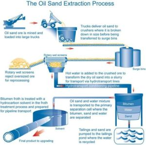 earth-science-oil-sands-upgrading