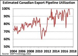 gmp-firstenergy-canadian-oil-pipeline-utilization-2004-2018