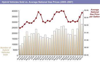 gas-prices-vs.-hybrid