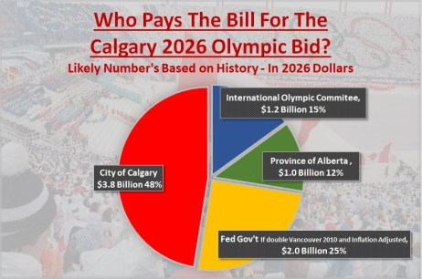 who-pays-the-bill-for-calgary-2026-olympic-bid-oct-2018-estimates-likely-numbers-based-on-history-and-inflation