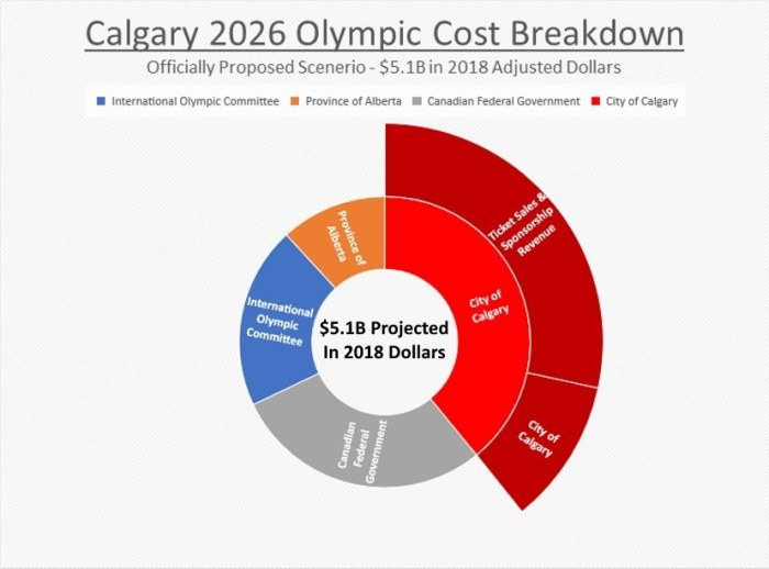 Calgary 2026 Olympic Cost Breakdown - 2018 Dollars