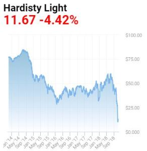 alberta-oil-sands-hardisty-oil-price-2014-2018
