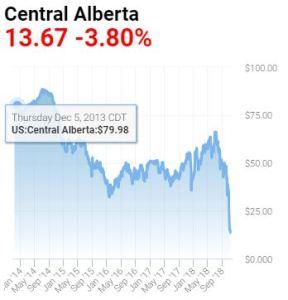 central-alberta-oil-price-2014-2018