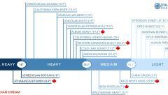 global-oil-qualities-brent-wti-mayan-syncrude-wcs