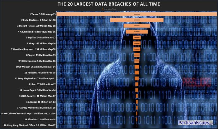 20-largest-data-breaches-in-history-wide