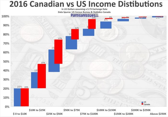 2016-US-vs-Canadian-Income-Distribution-v2