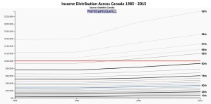 Canadian-income-distribution-lines-1985-2015