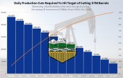 Daily-Production-Cut-Required-To-Hit-Oil-Target-57m