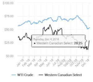 oil_price_charts-wti-vs-wcs-dec-2018