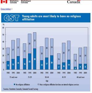 statscan-religious-affiliation-1985-1995-2004