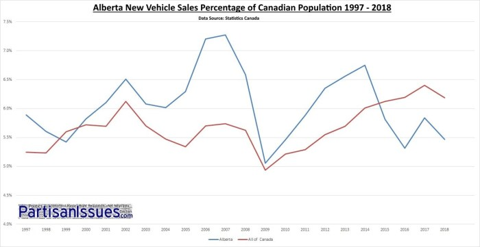 Alberta New Vehicle Sales Percentage of Canadian Population 1997 - 2018