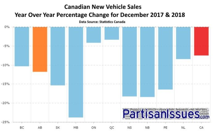 Canadian New Vehicle Sales Decline December 2018 2017