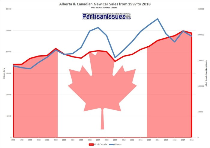 alberta-canada-new-vehicle-car-sales-1997-2018