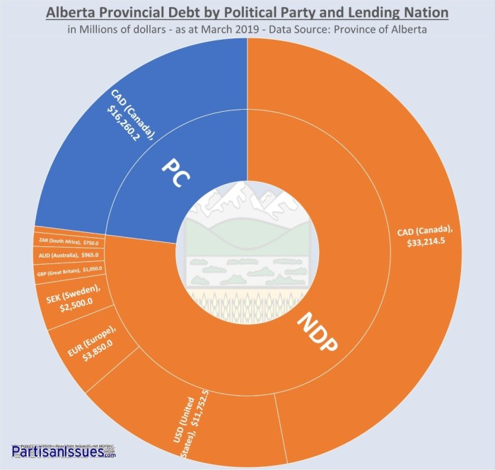 Alberta Provincial Debt By Political Party and Lending Nation vc2