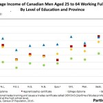 Average Income of Canadian Male Age 25 to 64 Working Full Time By Level of Education and Province