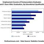 employment income of postsecondary graduates two and five years after graduation by educational qualification