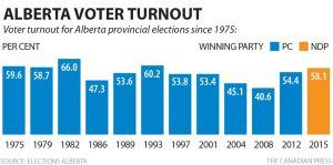 Alberta Voter Turnout 1975 - 2015