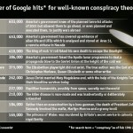 Conspiracy Theories Searches on Google