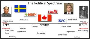 Global Political Spectrum - Left to Right Wing