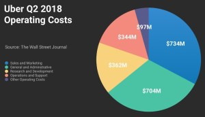 Uber 2018 Q2 Operating Costs