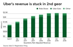 Uber revenue by source
