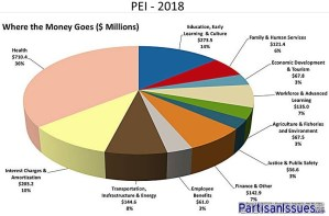 2018 PEI Budget Breakdown Pie Chart Education Health Care