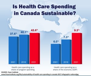 Canadian Health Care Spending Increases 2001 2006 2031