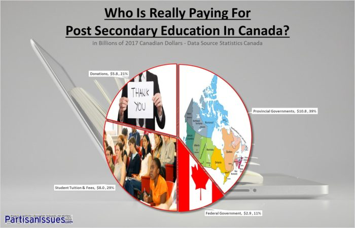 Who Is Really Paying For Post Secondary Education Tuition In Canada