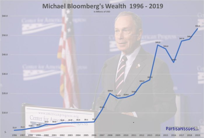 Mike Bloomberg's Wealth 1996 - 2019 b