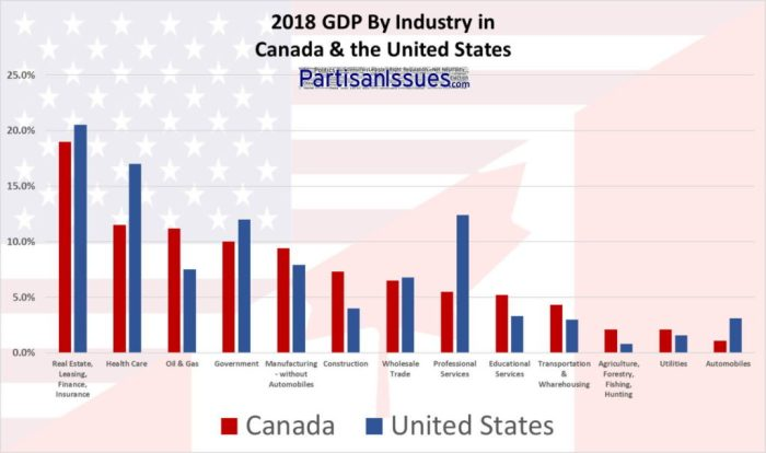 2018 GDP By Industry in Canada & the United States