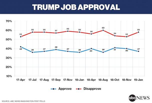 ABC Trump Job Approvals