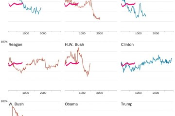 US Presidential Approval Ratings Johnson Nixon Carter Regan HWBush Clinton GWBush Obama Trump