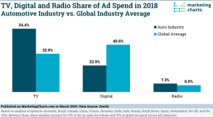 US and Global-Automotive-Ad-Spend-Mar2019