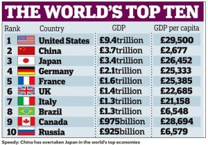 Worlds Top 10 Economies - US China Japan Canada Russia UK Italy France Germany