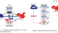 Chinas Great Firewall and Great Canon Decision Tree